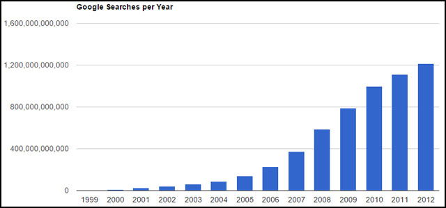 Google search growth graph